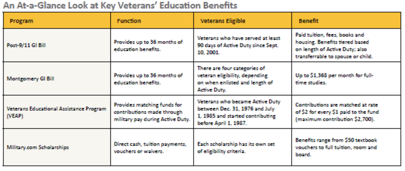 Veteran Student Benefits